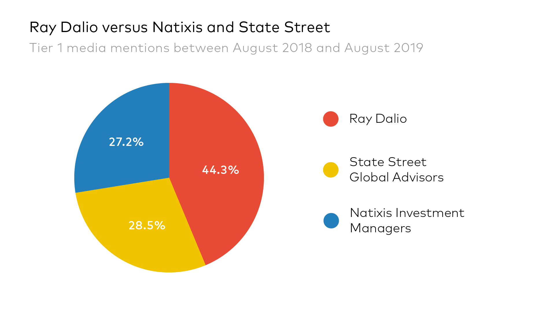 Ray Dalio versus Natixis and State Street