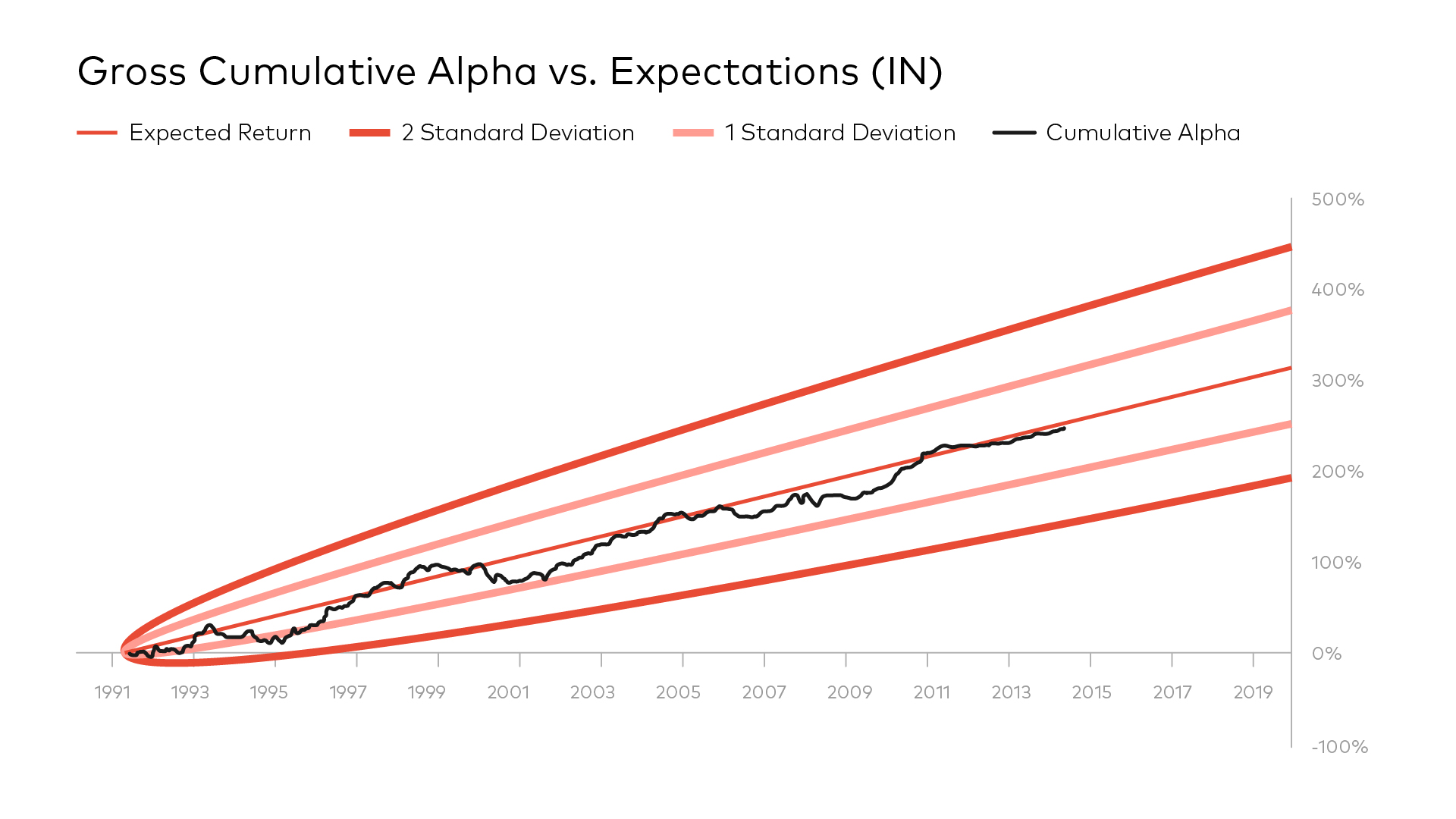 Gross Cumulative Alpha vs. Expectations (IN)