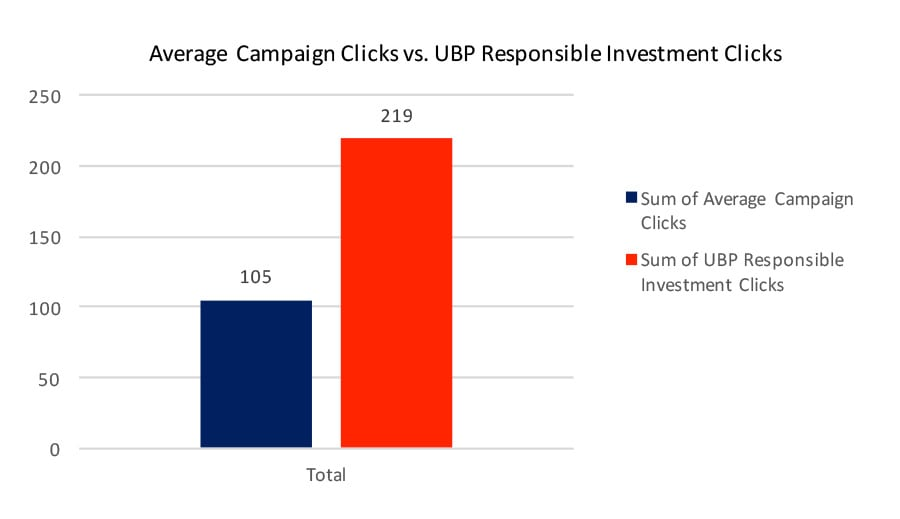 Average Campaign Clicks vs. UBP Responsible Investment Clicks