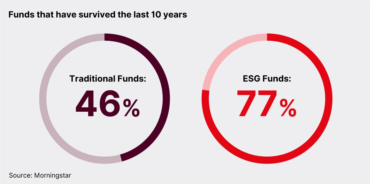 Funds survived last 10 years