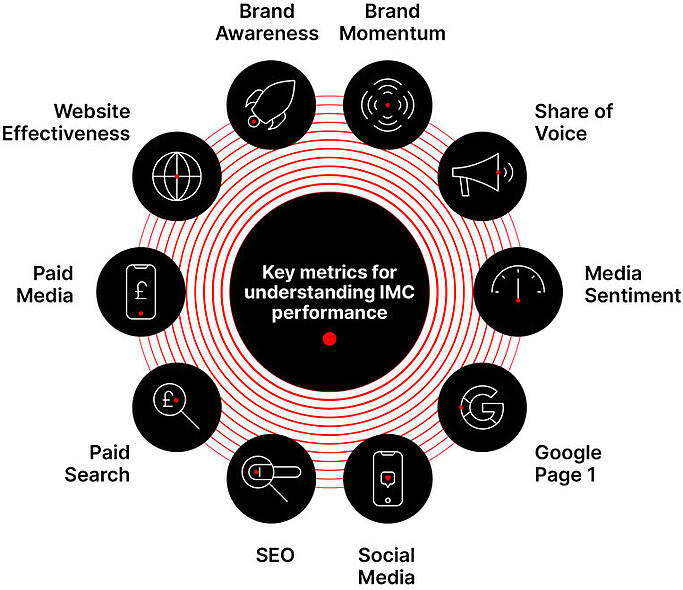 The Global 100 Key Metrics