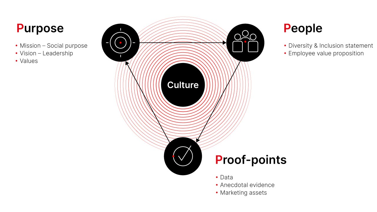 Purpose, People, Proof-points infographic