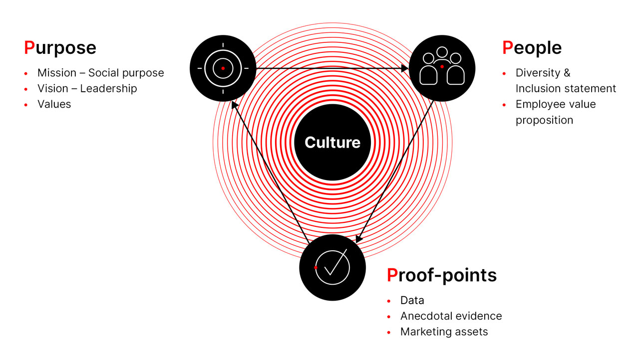 Purpose People Proof points diagram