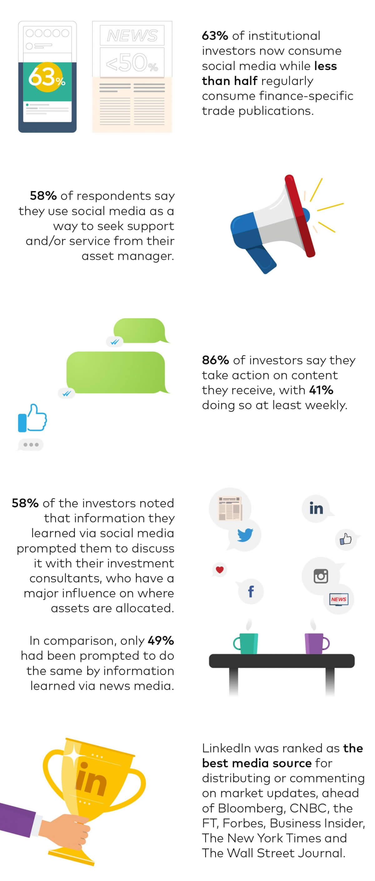 The Role of Digital & Social media in the Investing Process