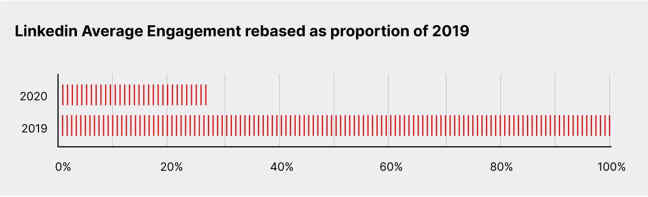 Average Engagement rebased as proportion 2019