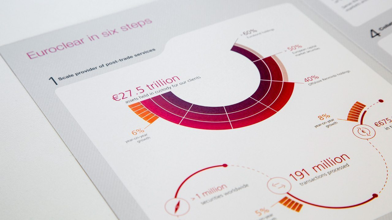 Euroclear - Annual report graphs
